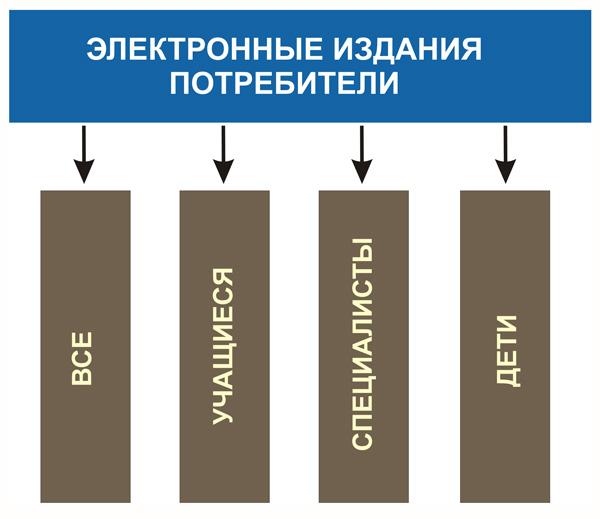 Потребители электронных изданий