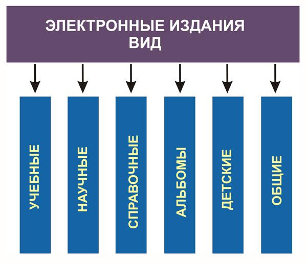 Вид электронных изданий