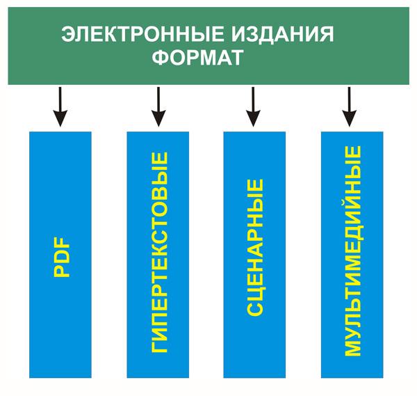 Формат электронных изданий