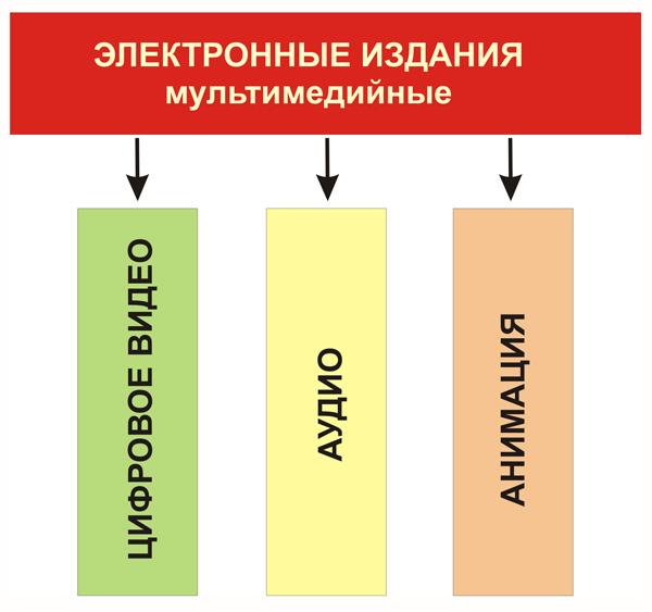 Мультимедийные электронные издания